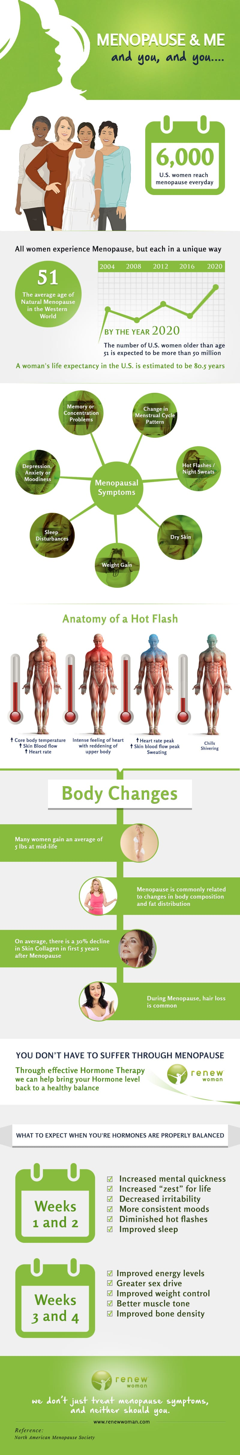 Renew Woman Menopause Infographic