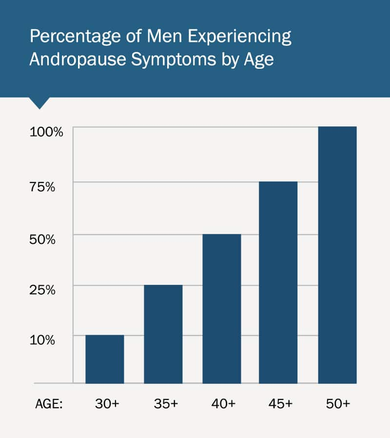 Percentage of Men Experiencing Andropause Symptoms by Age