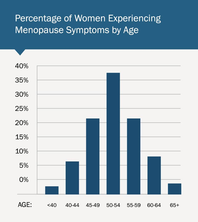 Percentage of Women Experiencing Menopause Symptoms by Age